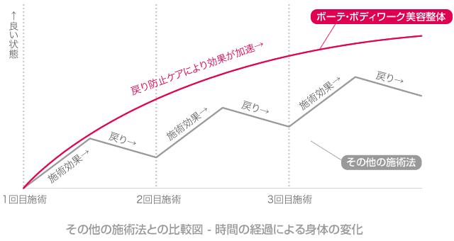 その他の施術法との比較図 - 時間の経過による身体の変化